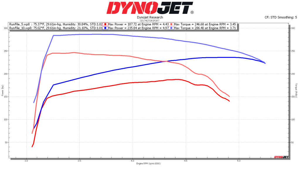 Jeep Chassis Dyno Results